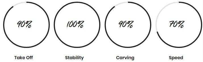 Prorider Shop f-one Hydro Foil Gravity 1400 Stats