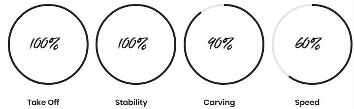Prorider Shop f-one Hydro Foil Gravity 1800 Stats