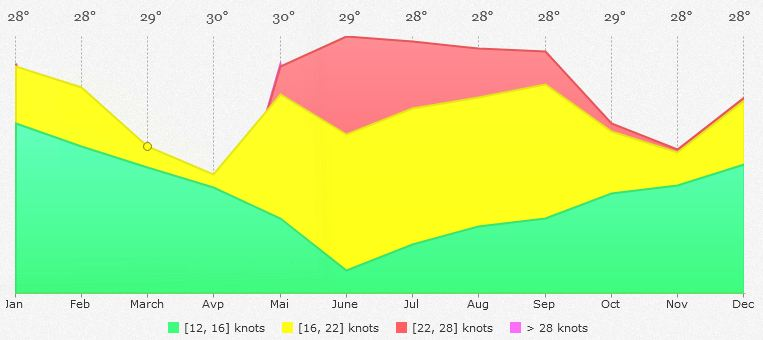 Kalpitiya Sri Lanka Wind Forecast Kite Season