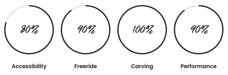 F One Foilboard Pocket Carbon Stats