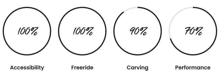 F One Foilboard Pocket Stats